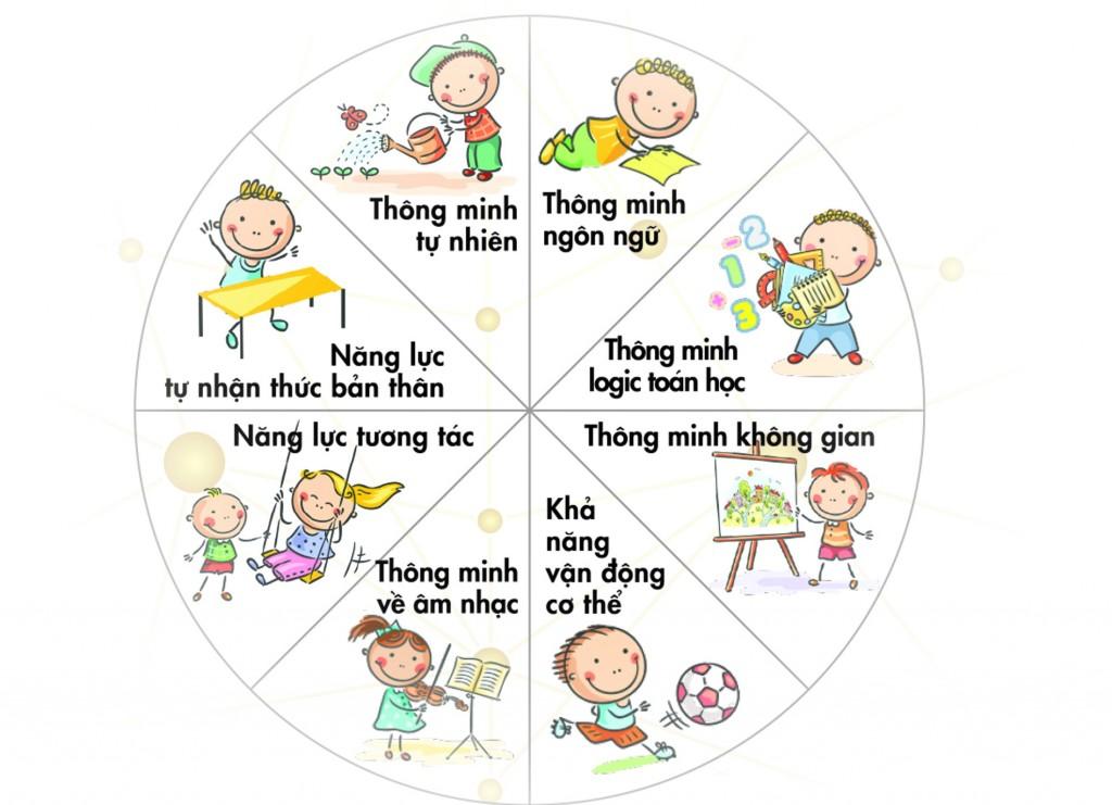 7 loại hình thông minh ở trẻ